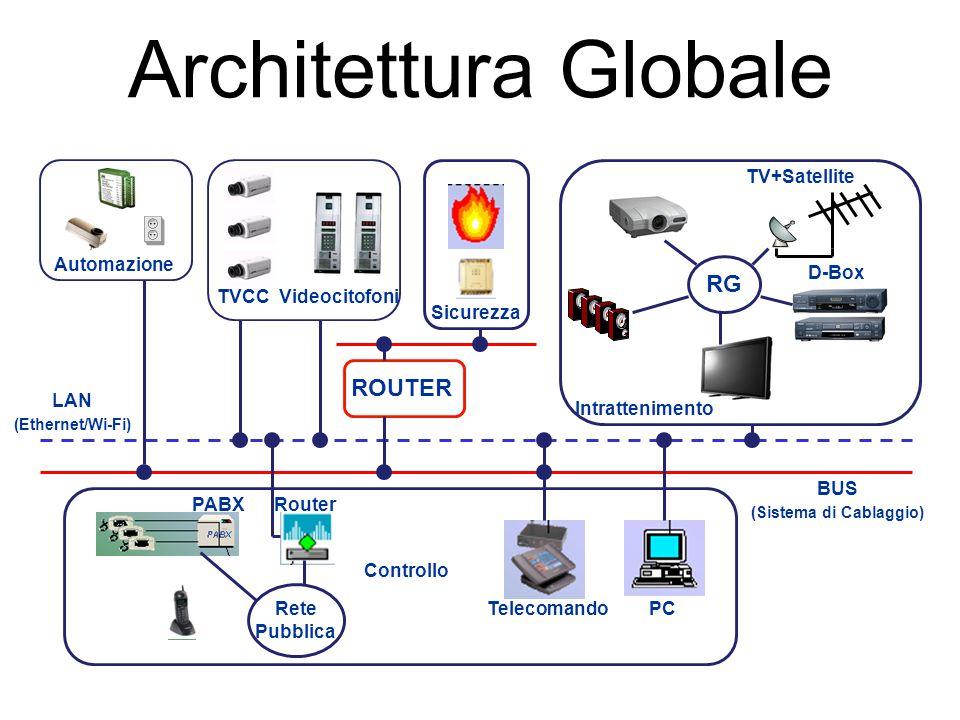 Architettura Globale Automazione TVCCVideocitofoni D-Box TV+Satellite Intrattenimento Sicurezza ROUTER TelecomandoPC RouterPABX Rete Pubblica Controll