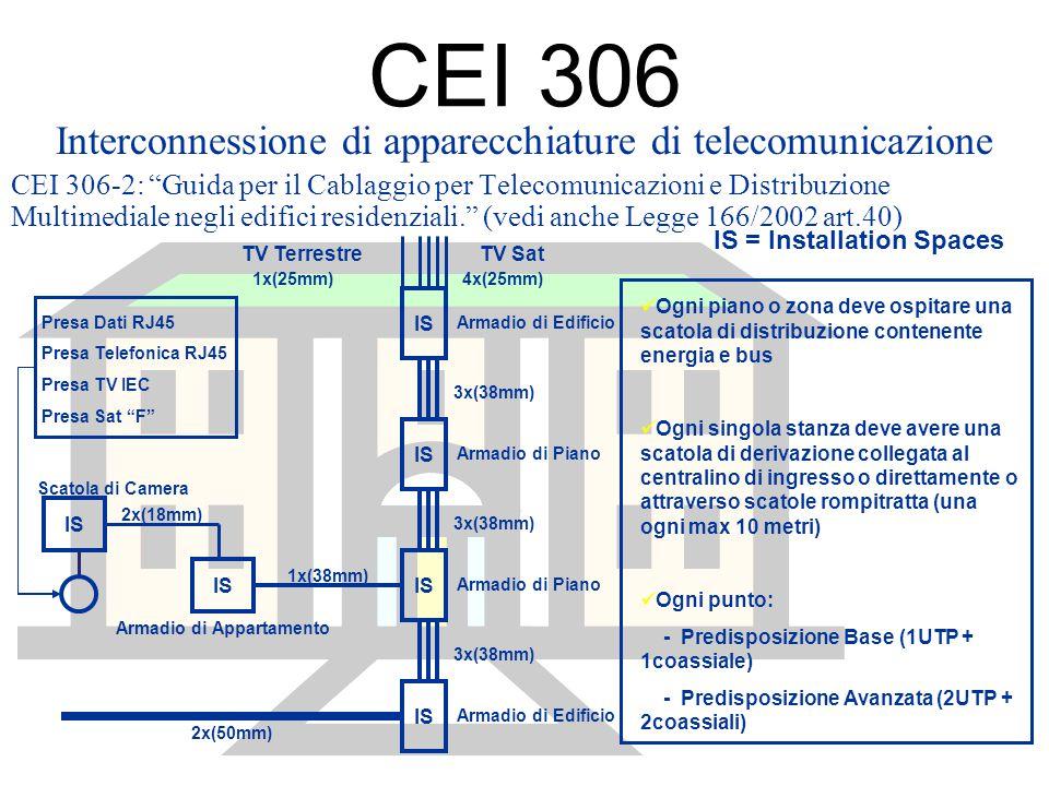 """CEI 306 Interconnessione di apparecchiature di telecomunicazione CEI 306-2: """"Guida per il Cablaggio per Telecomunicazioni e Distribuzione Multimediale"""