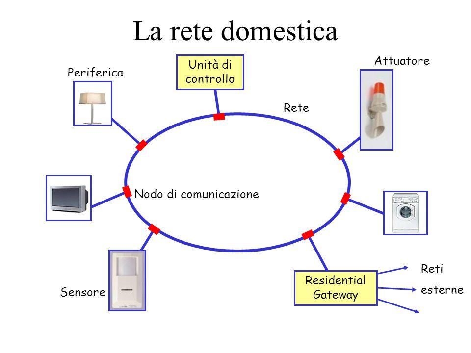 La rete domestica Rete Nodo di comunicazione Periferica Sensore Attuatore Unità di controllo Reti esterne Residential Gateway