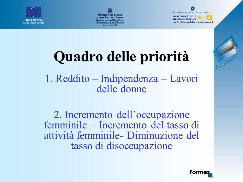 Quadro delle priorità 1.Reddito – Indipendenza – Lavori delle donne 2.