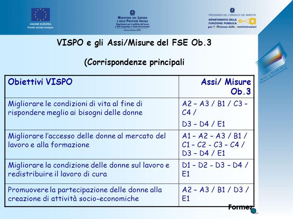 VISPO e gli Assi/Misure del FSE Ob.3 (Corrispondenze principali Obiettivi VISPOAssi/ Misure Ob.3 Migliorare le condizioni di vita al fine di rispondere meglio ai bisogni delle donne A2 – A3 / B1 / C3 – C4 / D3 – D4 / E1 Migliorare l'accesso delle donne al mercato del lavoro e alla formazione A1 – A2 – A3 / B1 / C1 – C2 - C3 – C4 / D3 – D4 / E1 Migliorare la condizione delle donne sul lavoro e redistribuire il lavoro di cura D1 – D2 - D3 – D4 / E1 Promuovere la partecipazione delle donne alla creazione di attività socio-economiche A2 – A3 / B1 / D3 / E1