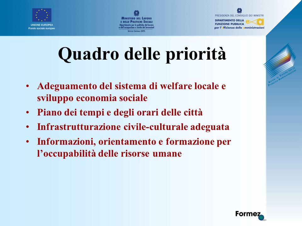 Quadro delle priorità Adeguamento del sistema di welfare locale e sviluppo economia sociale Piano dei tempi e degli orari delle città Infrastrutturazione civile-culturale adeguata Informazioni, orientamento e formazione per l'occupabilità delle risorse umane