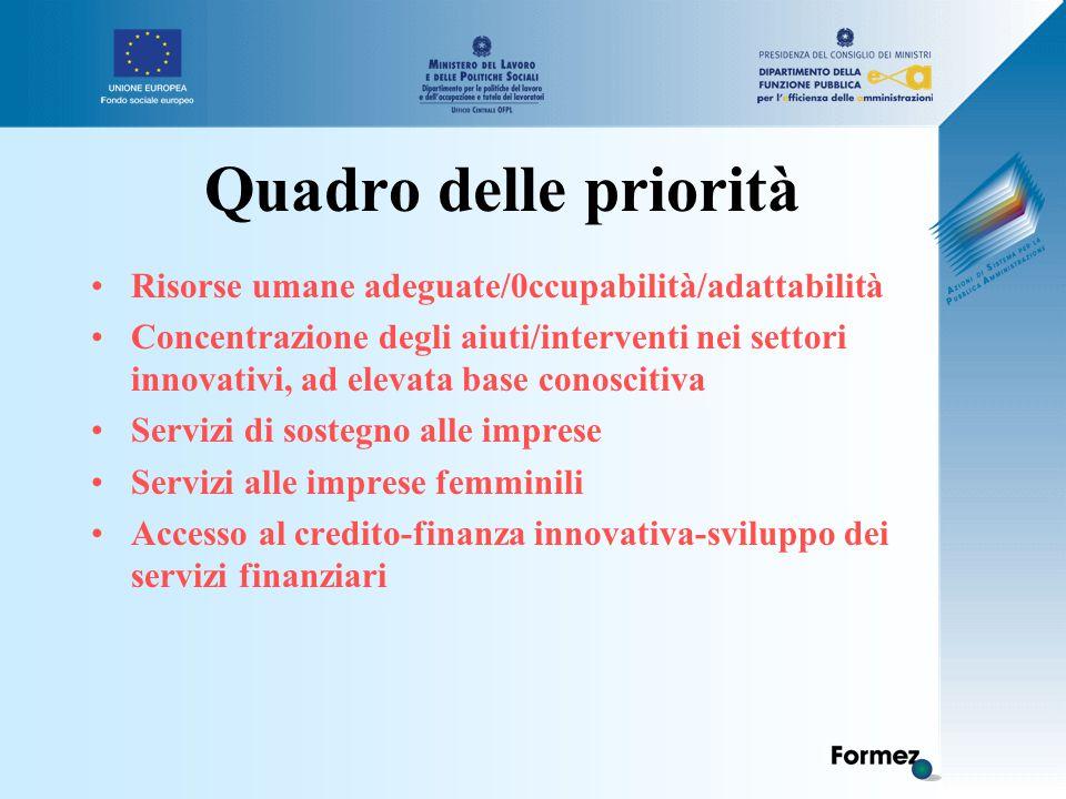Quadro delle priorità Risorse umane adeguate/0ccupabilità/adattabilità Concentrazione degli aiuti/interventi nei settori innovativi, ad elevata base conoscitiva Servizi di sostegno alle imprese Servizi alle imprese femminili Accesso al credito-finanza innovativa-sviluppo dei servizi finanziari