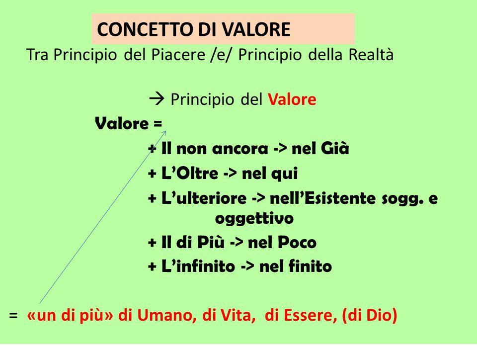 Tra Principio del Piacere /e/ Principio della Realtà  Principio del Valore Valore = + Il non ancora -> nel Già + L'Oltre -> nel qui + L'ulteriore -> nell'Esistente sogg.