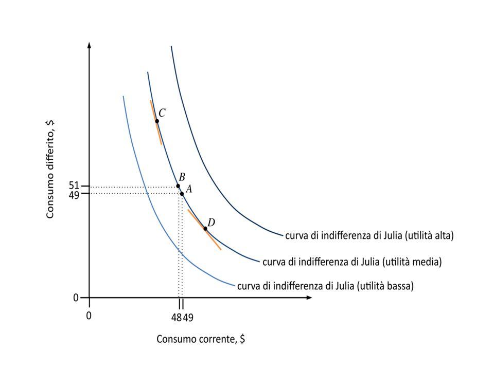 Preferenze intertemporali: parametro chiave IMPAZIENZA Nn tutto oggi o tutto domani: UM ↓ Tasso di preferenza intertemporale (tasso di sconto): MRS -1= ρ -1= 2/1-1= 1= 100%