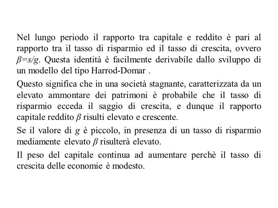 Nel lungo periodo il rapporto tra capitale e reddito è pari al rapporto tra il tasso di risparmio ed il tasso di crescita, ovvero β=s/g. Questa identi