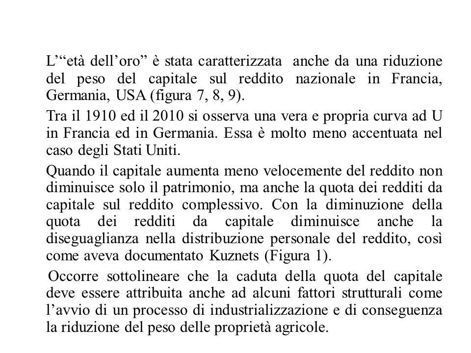 """L'""""età dell'oro"""" è stata caratterizzata anche da una riduzione del peso del capitale sul reddito nazionale in Francia, Germania, USA (figura 7, 8, 9)."""