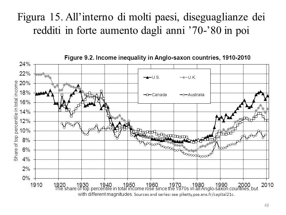 Figura 15. All'interno di molti paesi, diseguaglianze dei redditi in forte aumento dagli anni '70-'80 in poi 48