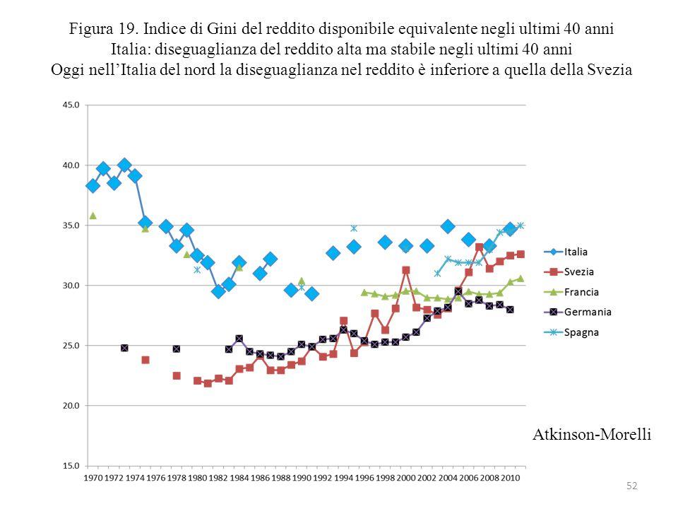 52 Figura 19. Indice di Gini del reddito disponibile equivalente negli ultimi 40 anni Italia: diseguaglianza del reddito alta ma stabile negli ultimi