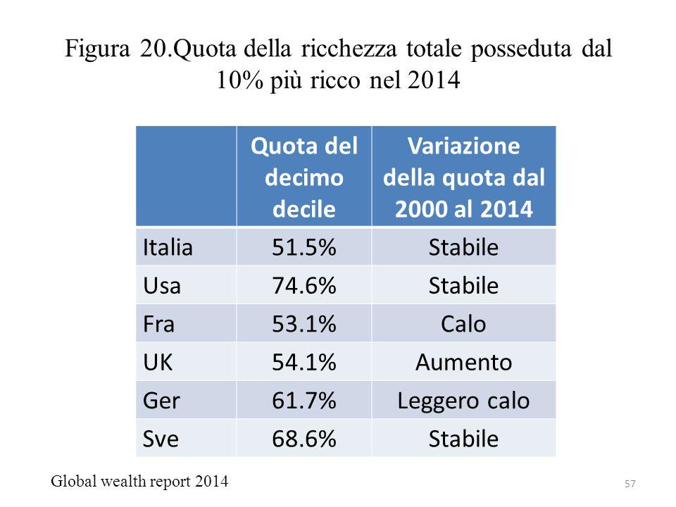 Figura 20.Quota della ricchezza totale posseduta dal 10% più ricco nel 2014 57 Quota del decimo decile Variazione della quota dal 2000 al 2014 Italia5