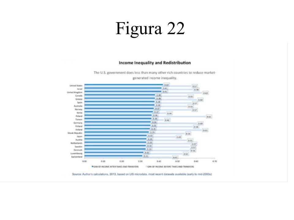 Figura 22