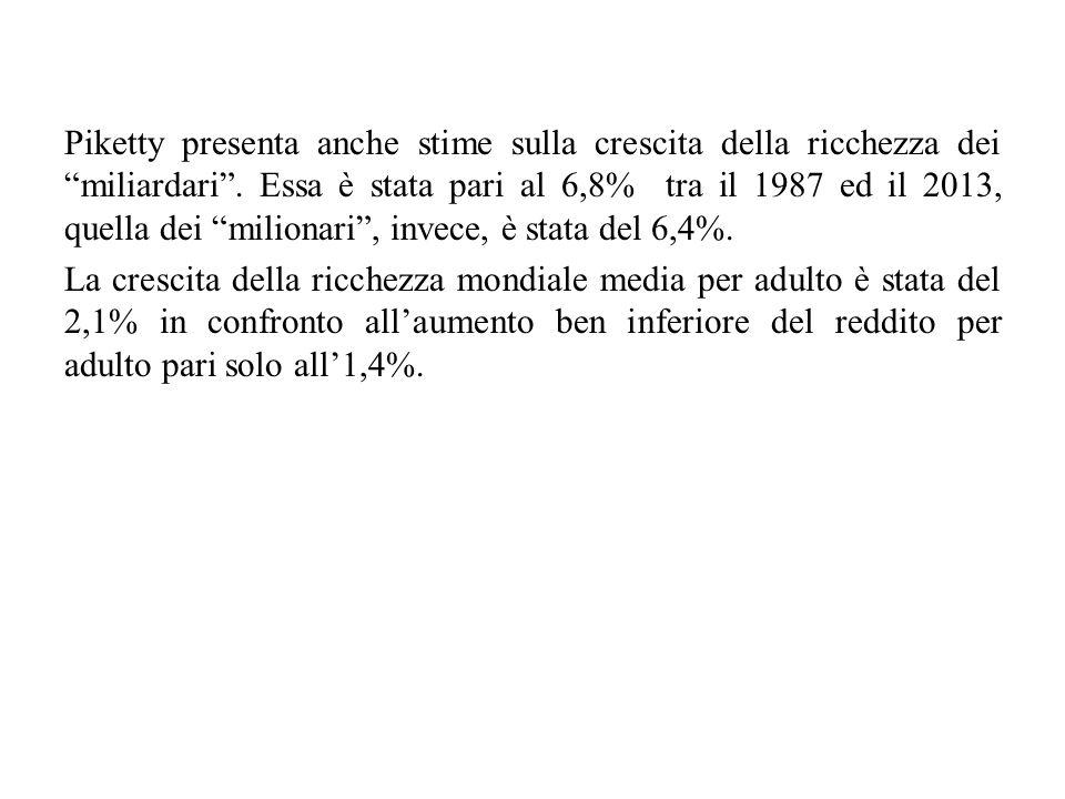 """Piketty presenta anche stime sulla crescita della ricchezza dei """"miliardari"""". Essa è stata pari al 6,8% tra il 1987 ed il 2013, quella dei """"milionari"""""""