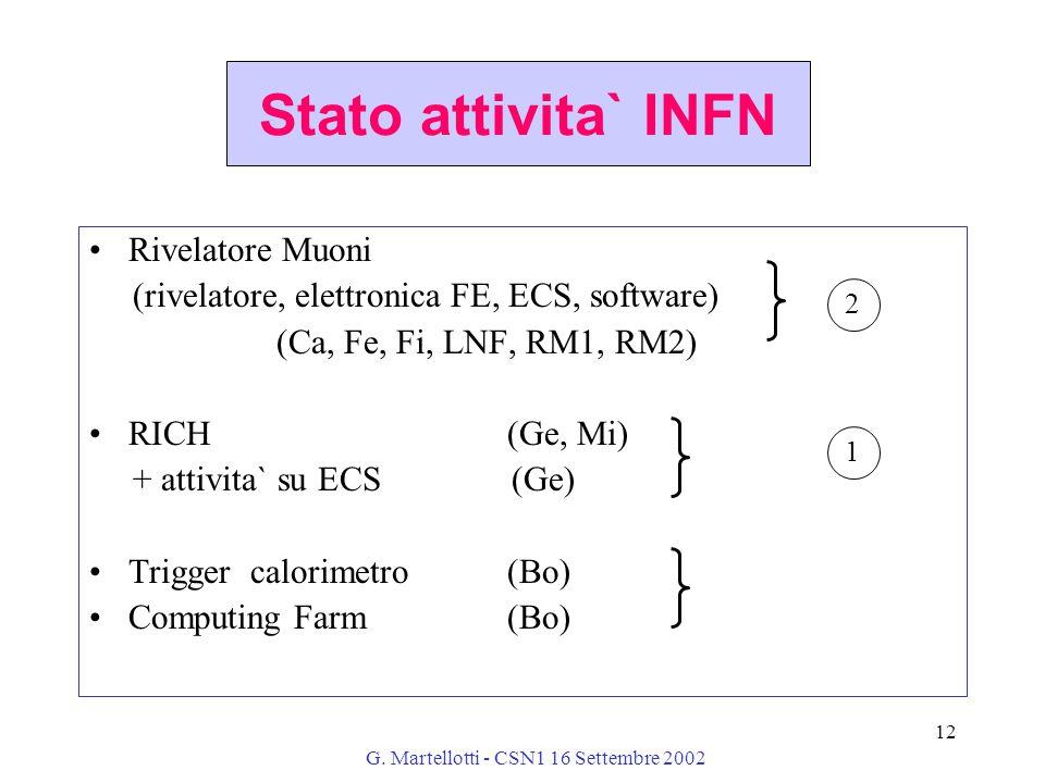 G. Martellotti - CSN1 16 Settembre 2002 12 Stato attivita` INFN Rivelatore Muoni (rivelatore, elettronica FE, ECS, software) (Ca, Fe, Fi, LNF, RM1, RM