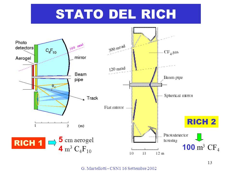 G. Martellotti - CSN1 16 Settembre 2002 13 STATO DEL RICH RICH 1 5 cm aerogel 4 m 3 C 4 F 10 100 m 3 CF 4 RICH 2
