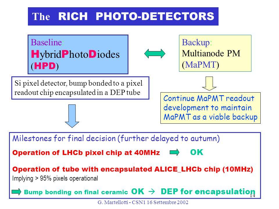 G. Martellotti - CSN1 16 Settembre 2002 14 The RICH PHOTO-DETECTORS Baseline: H ybrid P hoto D iodes ( HPD ) Backup: Multianode PM (MaPMT) Milestones