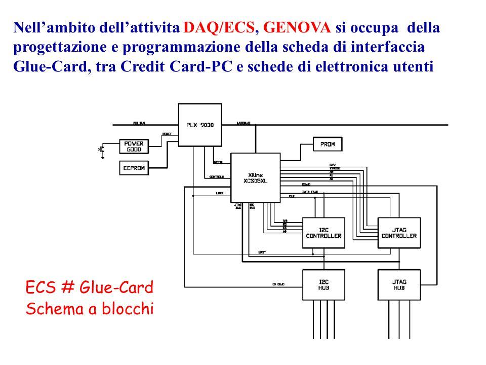 ECS # Glue-Card Schema a blocchi Nell'ambito dell'attivita DAQ/ECS, GENOVA si occupa della progettazione e programmazione della scheda di interfaccia Glue-Card, tra Credit Card-PC e schede di elettronica utenti