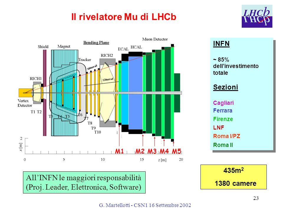 G. Martellotti - CSN1 16 Settembre 2002 23 Il rivelatore Mu di LHCb 435m 2 1380 camere M1 M2 M3 M4 M5 INFN ~ 85% dell'investimento totale Sezioni Cagl
