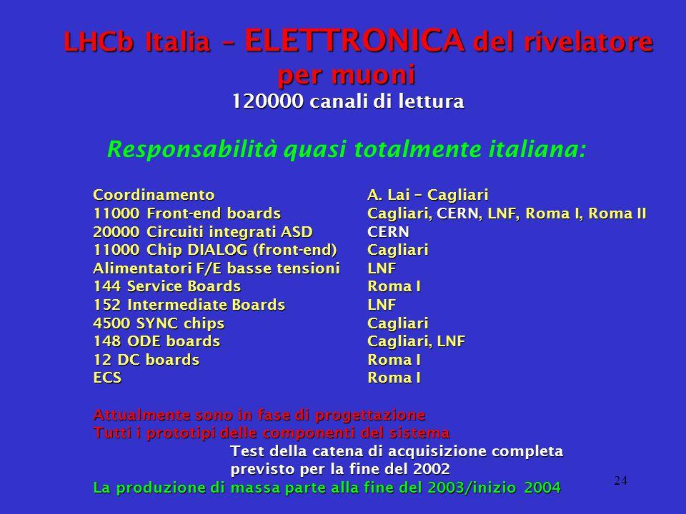G. Martellotti - CSN1 16 Settembre 2002 24 LHCb Italia – ELETTRONICA del rivelatore per muoni 120000 canali di lettura Responsabilità quasi totalmente