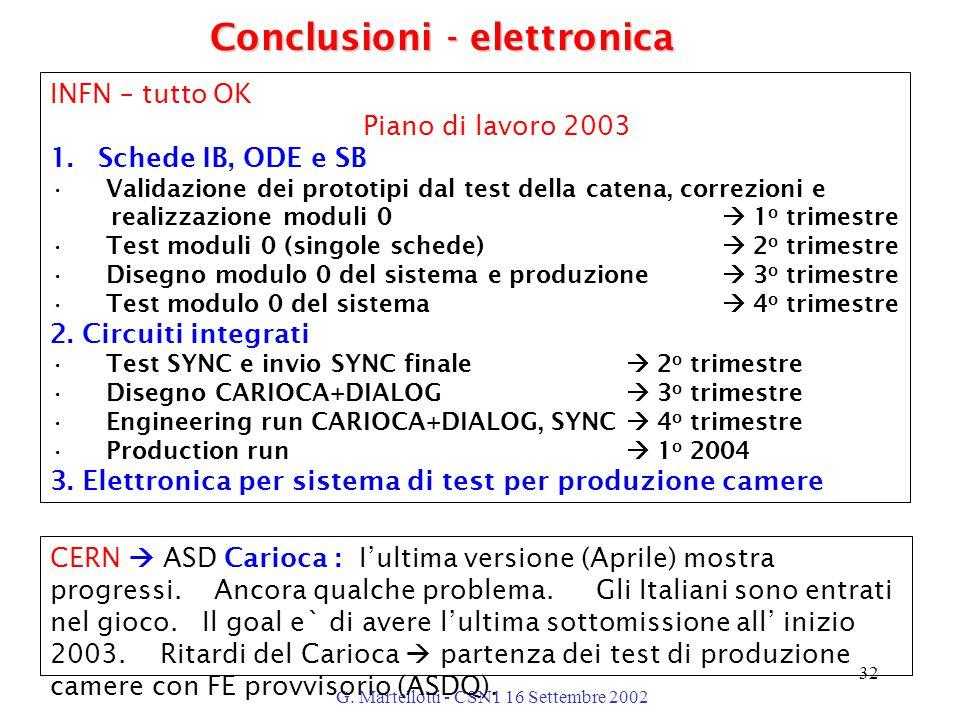G. Martellotti - CSN1 16 Settembre 2002 32 INFN – tutto OK Piano di lavoro 2003 1.Schede IB, ODE e SB Validazione dei prototipi dal test della catena,