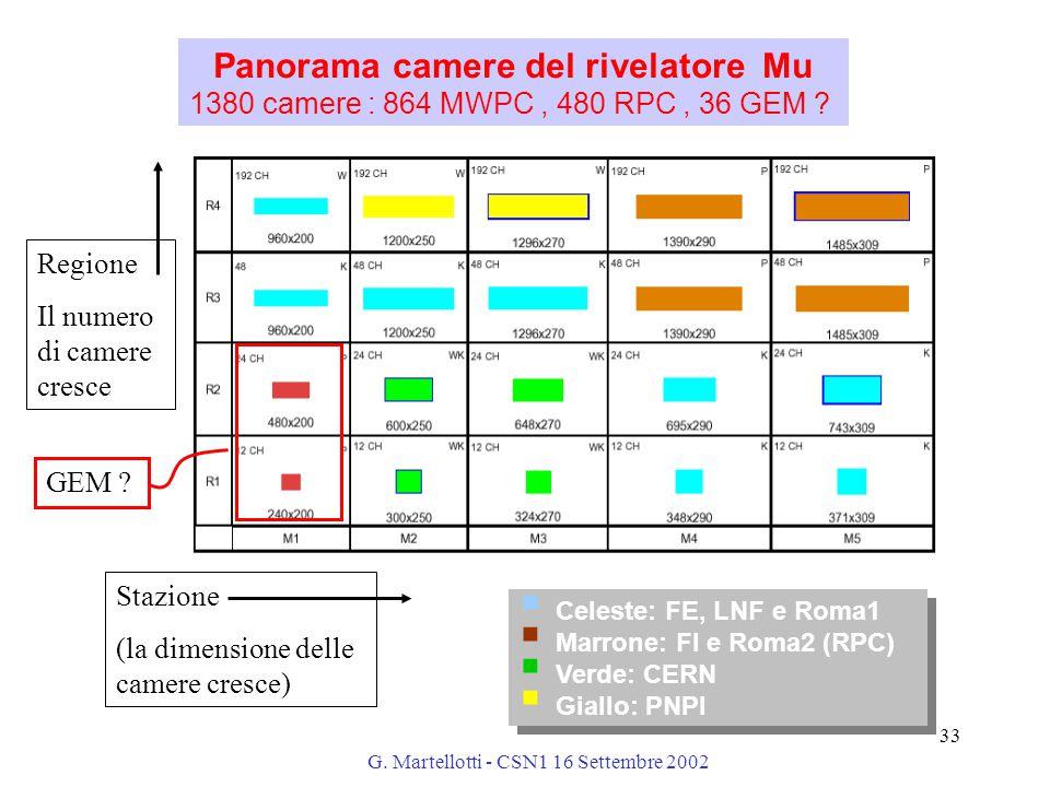 G. Martellotti - CSN1 16 Settembre 2002 33 Panorama camere del rivelatore Mu 1380 camere : 864 MWPC, 480 RPC, 36 GEM ?  Celeste: FE, LNF e Roma1  Ma
