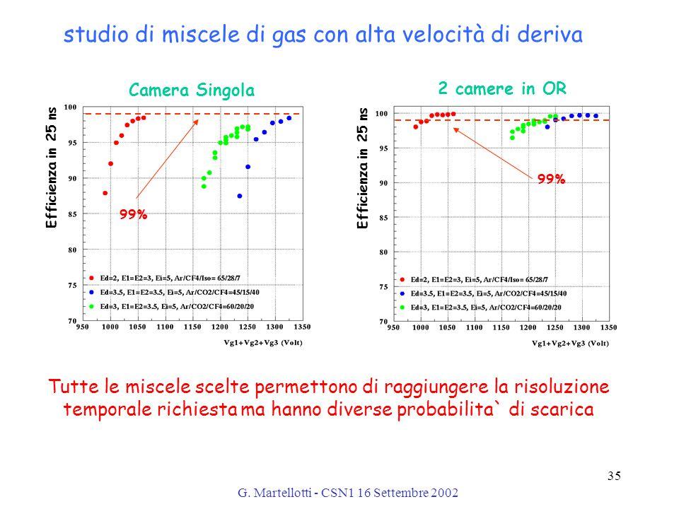 G. Martellotti - CSN1 16 Settembre 2002 35 Efficienza in 25 ns 99% Camera Singola Efficienza in 25 ns 99% 2 camere in OR Tutte le miscele scelte perme