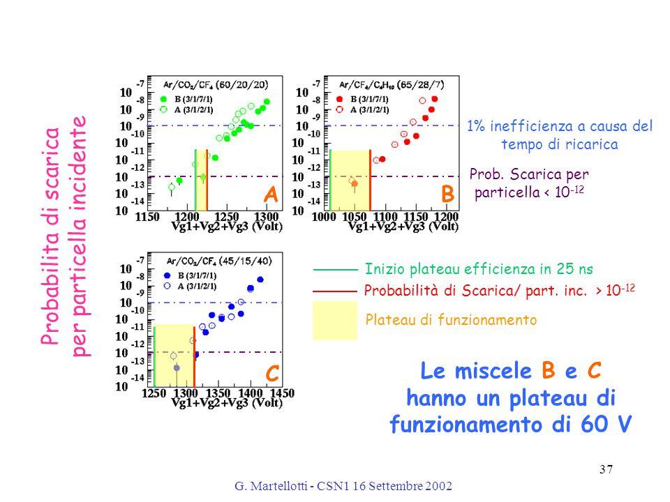 G. Martellotti - CSN1 16 Settembre 2002 37 Probabilita di scarica per particella incidente 1% inefficienza a causa del tempo di ricarica Prob. Scarica