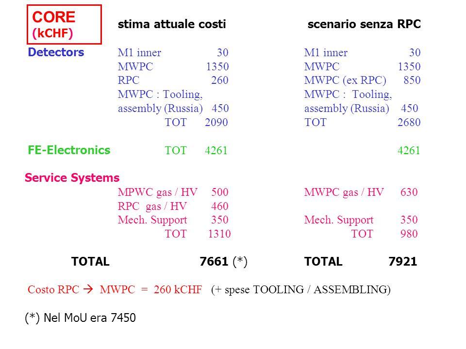 stima attuale costi scenario senza RPC Detectors M1 inner 30M1 inner 30 MWPC 1350MWPC1350 RPC260MWPC (ex RPC) 850 MWPC : Tooling,MWPC : Tooling, assembly (Russia) 450assembly (Russia) 450 TOT 2090 TOT2680 FE-Electronics TOT 42614261 Service Systems MPWC gas / HV500MWPC gas / HV 630 RPC gas / HV460 Mech.