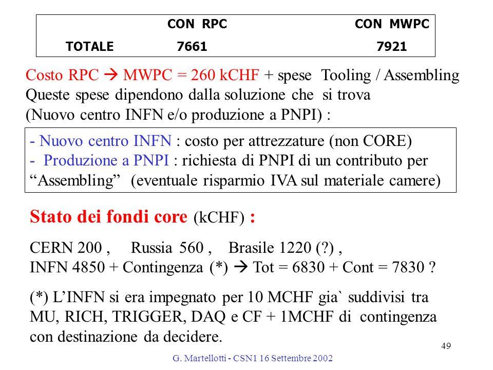 G. Martellotti - CSN1 16 Settembre 2002 49 Costo RPC  MWPC = 260 kCHF + spese Tooling / Assembling Queste spese dipendono dalla soluzione che si trov