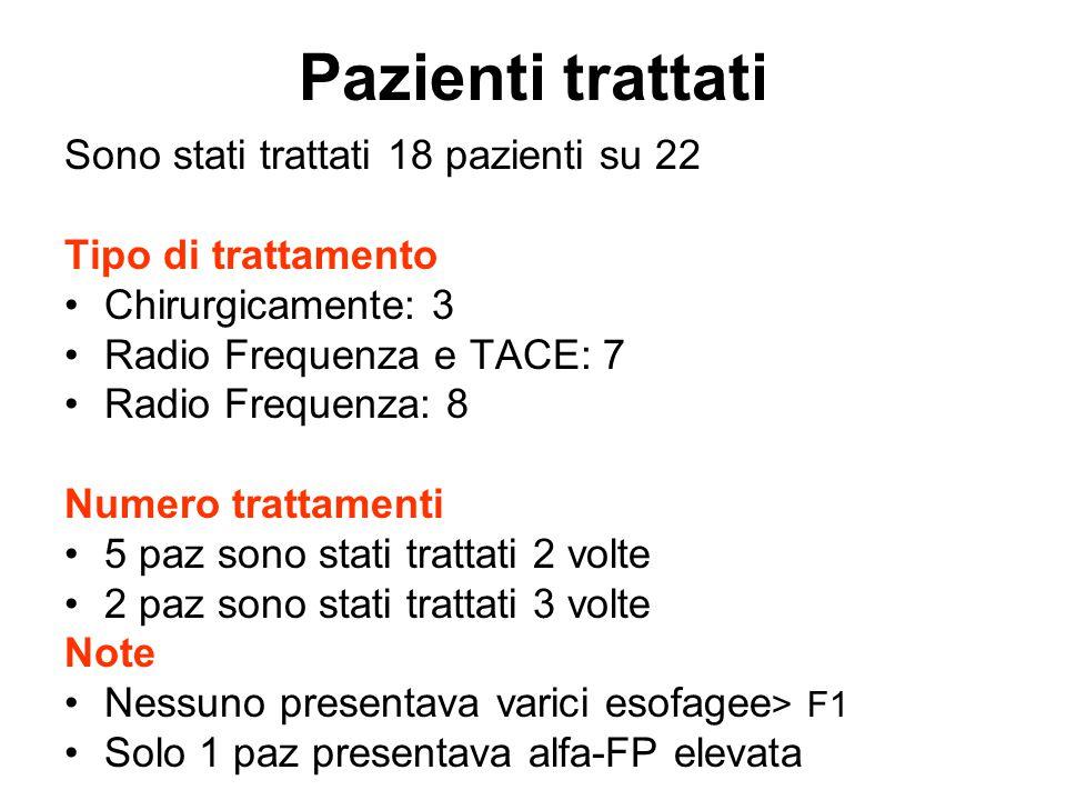 Pazienti trattati Sono stati trattati 18 pazienti su 22 Tipo di trattamento Chirurgicamente: 3 Radio Frequenza e TACE: 7 Radio Frequenza: 8 Numero tra