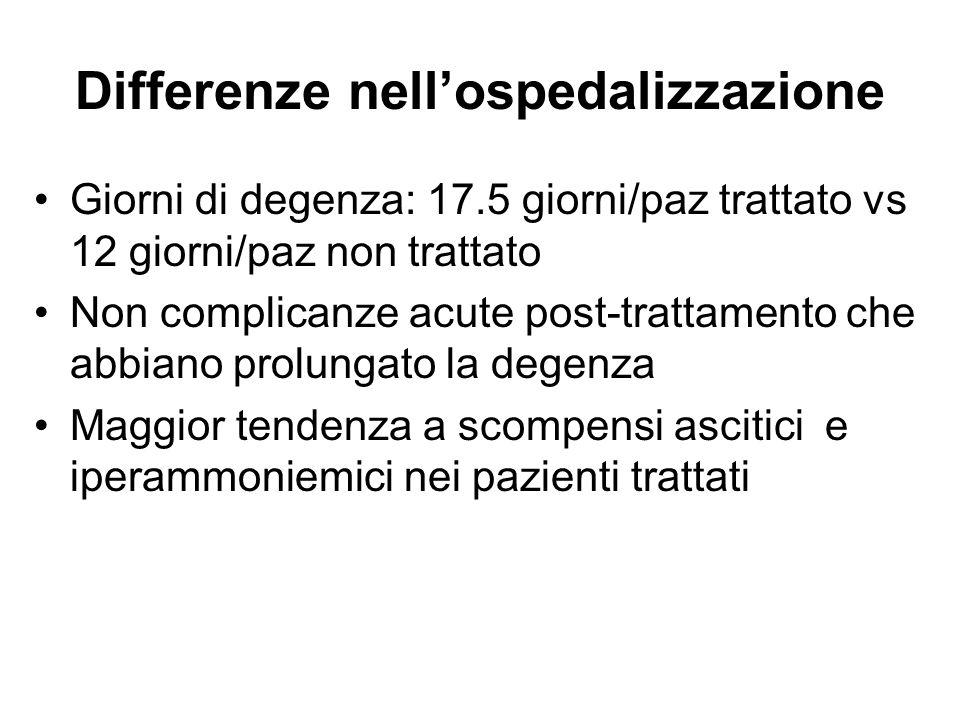 Differenze nell'ospedalizzazione Giorni di degenza: 17.5 giorni/paz trattato vs 12 giorni/paz non trattato Non complicanze acute post-trattamento che