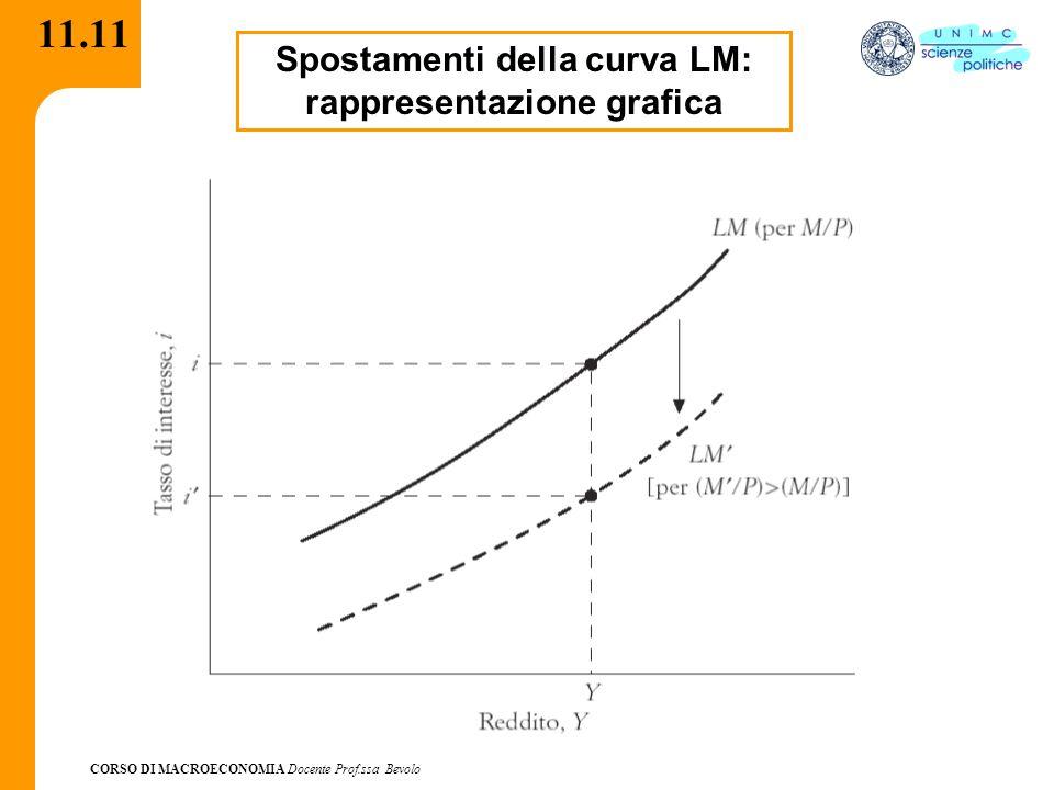 CORSO DI MACROECONOMIA Docente Prof.ssa Bevolo 11.11 Spostamenti della curva LM: rappresentazione grafica