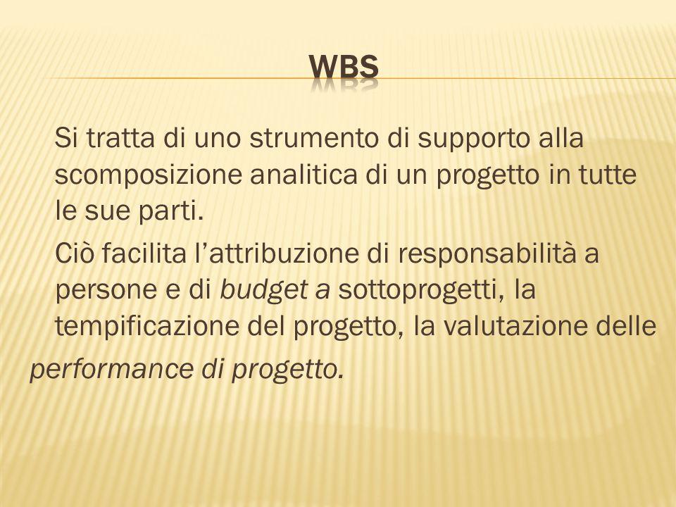 Si tratta di uno strumento di supporto alla scomposizione analitica di un progetto in tutte le sue parti.