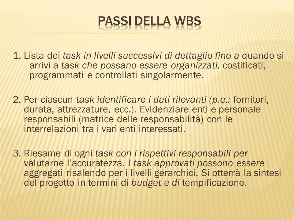 1. Lista dei task in livelli successivi di dettaglio fino a quando si arrivi a task che possano essere organizzati, costificati, programmati e control