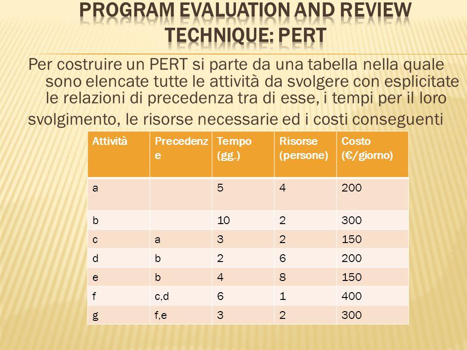 Per costruire un PERT si parte da una tabella nella quale sono elencate tutte le attività da svolgere con esplicitate le relazioni di precedenza tra di esse, i tempi per il loro svolgimento, le risorse necessarie ed i costi conseguenti AttivitàPrecedenz e Tempo (gg.) Risorse (persone) Costo (€/giorno) a54200 b102300 ca32150 db26200 eb48150 fc,d61400 gf,e32300