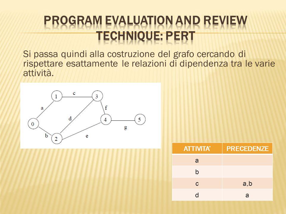 Si passa quindi alla costruzione del grafo cercando di rispettare esattamente le relazioni di dipendenza tra le varie attività.