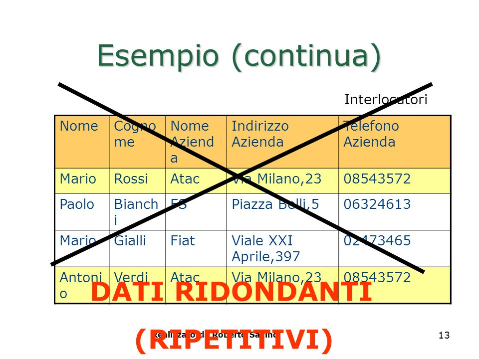 Realizzato da Roberto Savino 13 Esempio (continua) NomeCogno me Nome Aziend a Indirizzo Azienda Telefono Azienda MarioRossiAtacVia Milano,2308543572 P