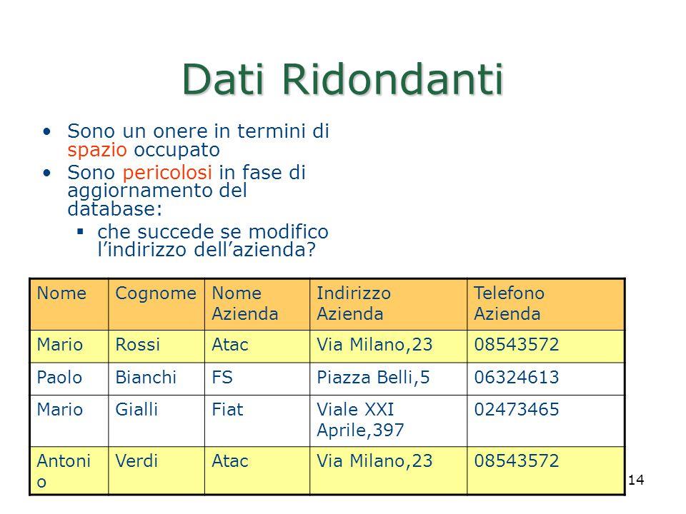 Realizzato da Roberto Savino 14 Dati Ridondanti Sono un onere in termini di spazio occupato Sono pericolosi in fase di aggiornamento del database:  c