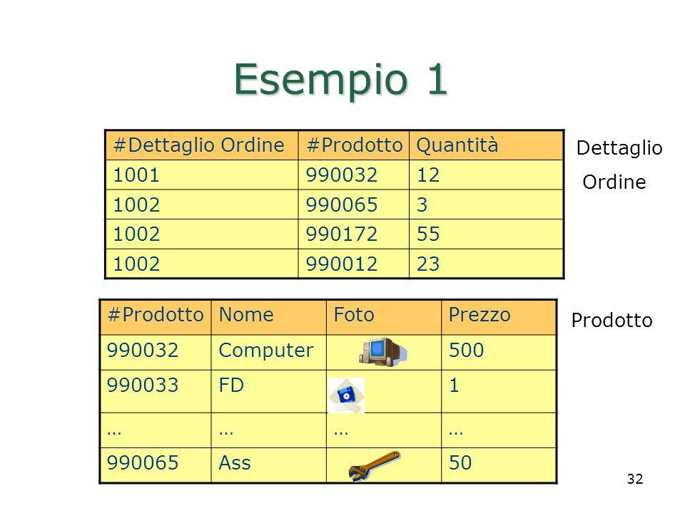 Realizzato da Roberto Savino 32 Esempio 1 #Dettaglio Ordine#ProdottoQuantità 100199003212 10029900653 100299017255 100299001223 Dettaglio Ordine #Prod