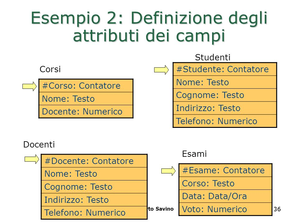 Realizzato da Roberto Savino 36 Esempio 2: Definizione degli attributi dei campi #Corso: Contatore Nome: Testo Docente: Numerico Studenti Corsi Esami