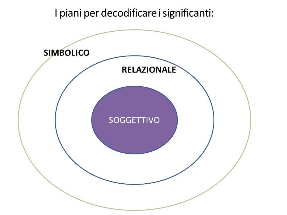 7 SOGGETTIVO RELAZIONALE SIMBOLICO I piani per decodificare i significanti: