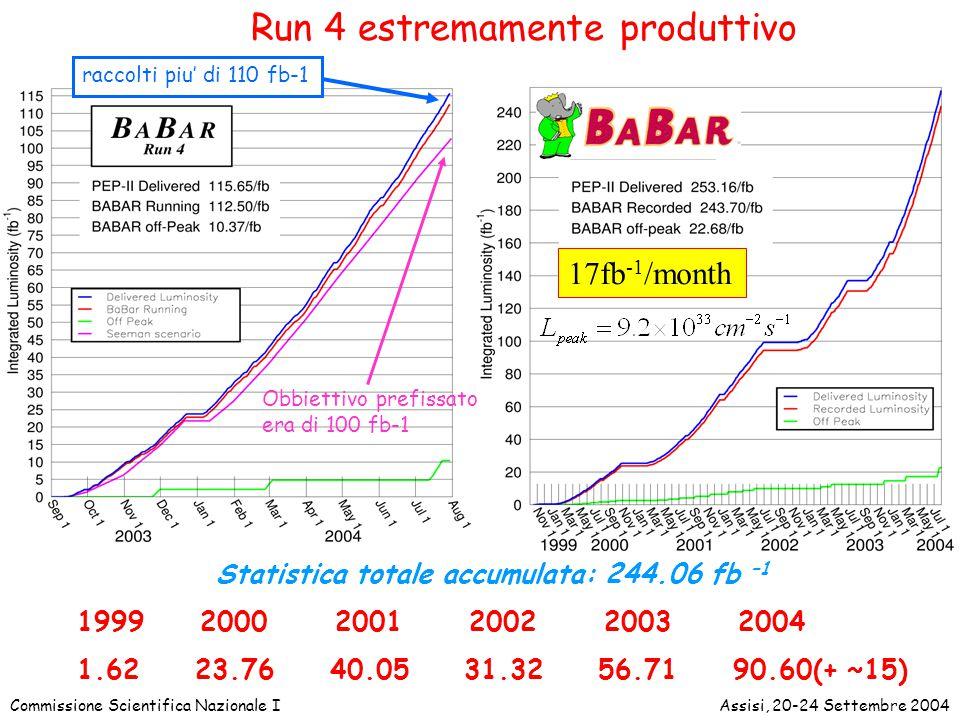 Commissione Scientifica Nazionale IAssisi, 20-24 Settembre 2004 Statistica totale accumulata: 244.06 fb –1 1999 2000 2001 2002 2003 2004 1.62 23.76 40.05 31.32 56.71 90.60(+ ~15) raccolti piu' di 110 fb-1 Run 4 estremamente produttivo 17fb -1 /month Obbiettivo prefissato era di 100 fb-1