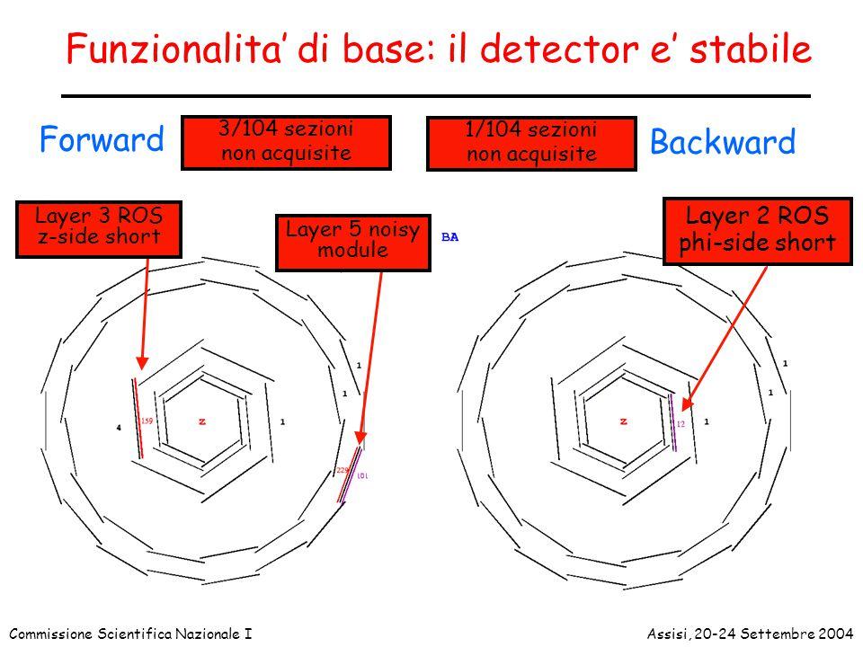 Commissione Scientifica Nazionale IAssisi, 20-24 Settembre 2004 Funzionalita' di base: il detector e' stabile 3/104 sezioni non acquisite Forward Layer 5 noisy module Layer 3 ROS z-side short Backward 1/104 sezioni non acquisite Layer 2 ROS phi-side short