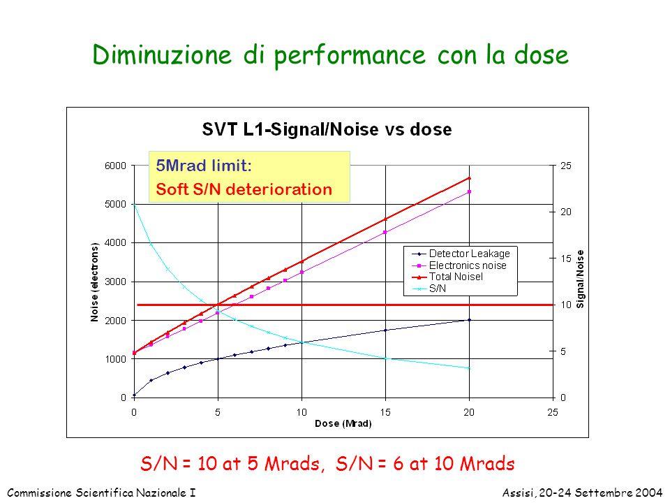 Commissione Scientifica Nazionale IAssisi, 20-24 Settembre 2004 5Mrad limit: Soft S/N deterioration Diminuzione di performance con la dose S/N = 10 at