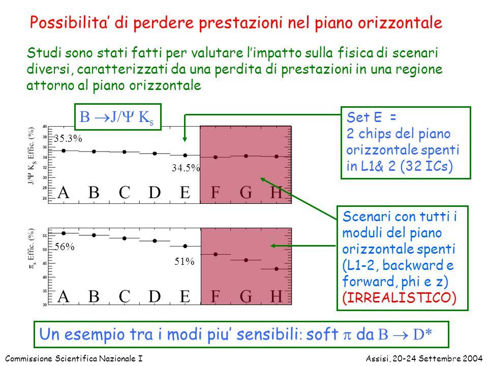 Commissione Scientifica Nazionale IAssisi, 20-24 Settembre 2004 35.3% 34.5% B  J/  s Un esempio tra i modi piu' sensibili : soft  da  B  D* 56% 51% Set E = 2 chips del piano orizzontale spenti in L1& 2 (32 ICs) Scenari con tutti i moduli del piano orizzontale spenti (L1-2, backward e forward, phi e z) (IRREALISTICO) Studi sono stati fatti per valutare l'impatto sulla fisica di scenari diversi, caratterizzati da una perdita di prestazioni in una regione attorno al piano orizzontale Possibilita' di perdere prestazioni nel piano orizzontale