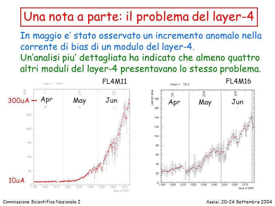 Commissione Scientifica Nazionale IAssisi, 20-24 Settembre 2004 Una nota a parte: il problema del layer-4 In maggio e' stato osservato un incremento anomalo nella corrente di bias di un modulo del layer-4.
