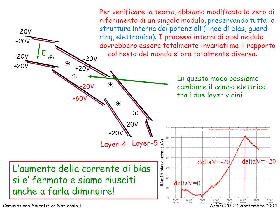 Commissione Scientifica Nazionale IAssisi, 20-24 Settembre 2004 -20V +20V Layer-4 Layer-5 E + + + + + + Per verificare la teoria, abbiamo modificato lo zero di riferimento di un singolo modulo, preservando tutta la struttura interna dei potenziali (linee di bias, guard ring, elettronica).