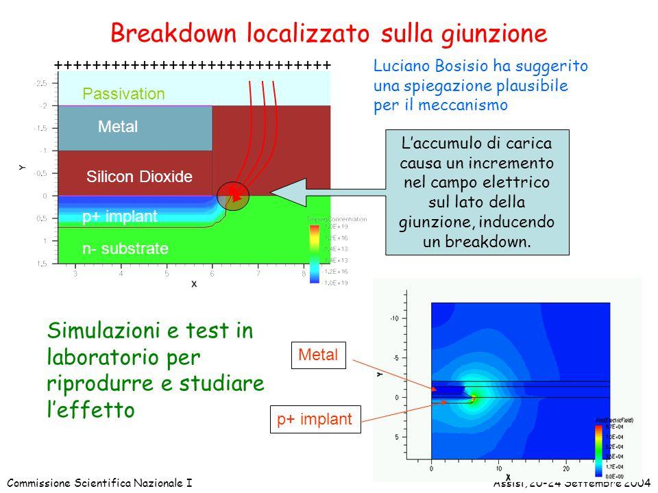 Commissione Scientifica Nazionale IAssisi, 20-24 Settembre 2004 Breakdown localizzato sulla giunzione Metal p+ implant Silicon Dioxide n- substrate Passivation +++++++++++++++++++++++++++++ L'accumulo di carica causa un incremento nel campo elettrico sul lato della giunzione, inducendo un breakdown.