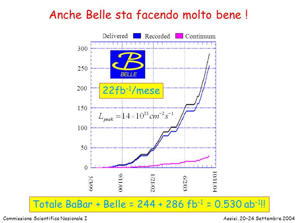 Commissione Scientifica Nazionale IAssisi, 20-24 Settembre 2004 250 50 100 150 200 300 0 5/3/99 9/11/001/21/02 6/2/03 10/11/04 Delivered RecordedConti