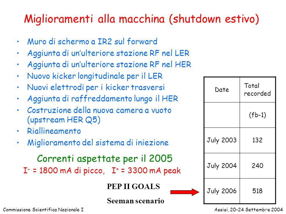 Commissione Scientifica Nazionale IAssisi, 20-24 Settembre 2004 DCH: Upgrade dell'elettronica della camera per limitare il futuro deadtime a luminosita' piu' alte –Shutdown 2004 upgrade del firmware: wave-form decimation Il nuovo firmware e' stato adattato per le caratteristiche delle FPGA originali Le FPGA da scrivere sono state procurate Sostituzione avvenuta durante lo shutdown Test hanno dato risultati soddisfacenti –Summer 2005: nuova board di front-end con nuova feature extraction su FPGAs on-board.Un gruppo si e' raccolto per finalizzare il design entro quest'anno.