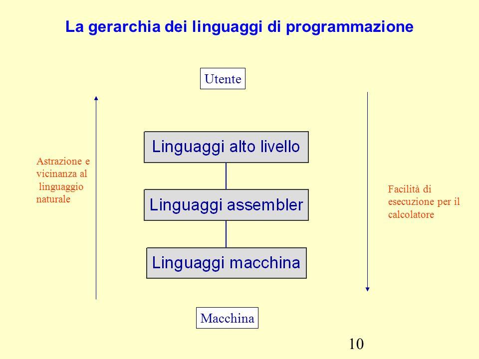 10 La gerarchia dei linguaggi di programmazione Utente Macchina Astrazione e vicinanza al linguaggio naturale Facilità di esecuzione per il calcolatore